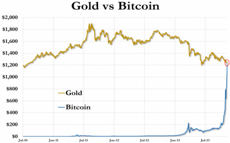 If The Usd Price Of One Bitcoin Rises Above Troy Ounce Gold 31 10 Grams At Any Time On Or Before March 31st 2017 Utc